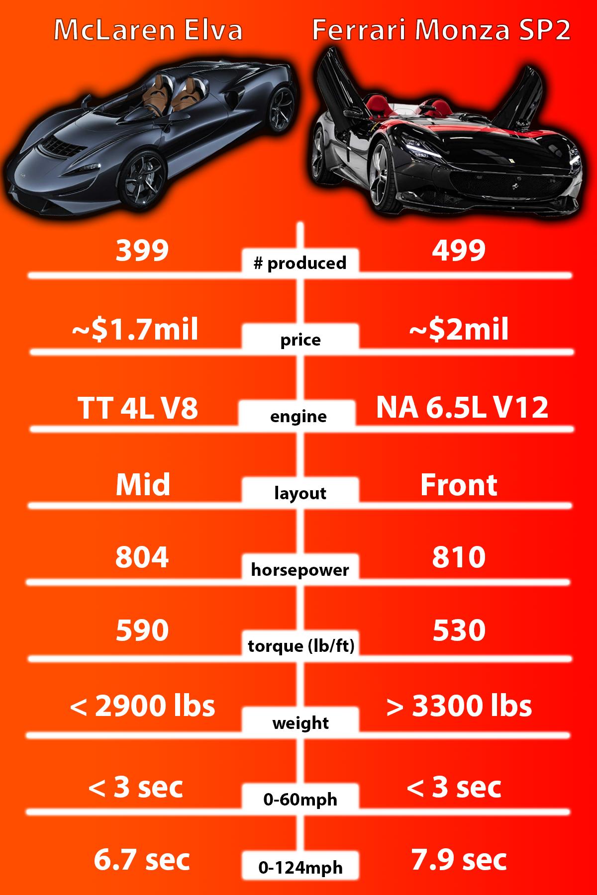 chart comparing specs